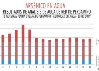Según el informe el 100 por ciento de las muestras presentan un nivel arsénico nueve veces por encima de lo permitido. Foto Naturalezadederechos/InfoGEI