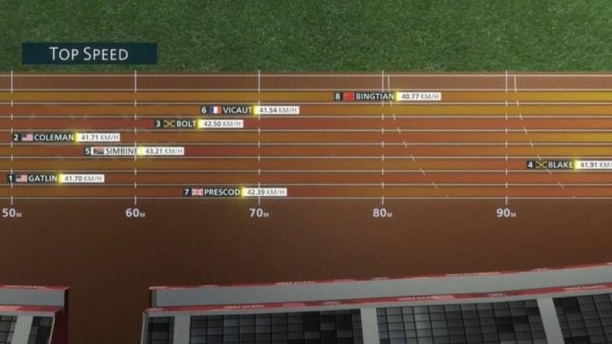 tokio 2020 las tecnologias innovadoras que ayudan a preparase a los atletas olimpicos 1